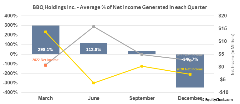 BBQ Holdings Inc. (NASD:BBQ) Net Income Seasonality