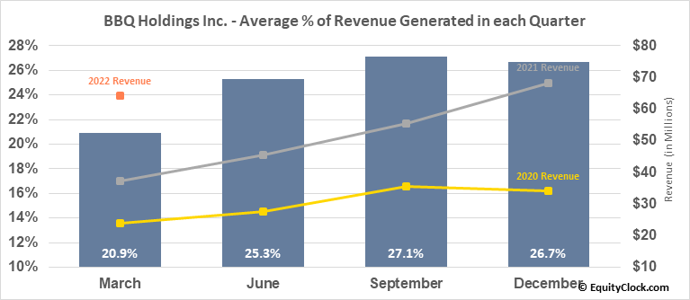BBQ Holdings Inc. (NASD:BBQ) Revenue Seasonality