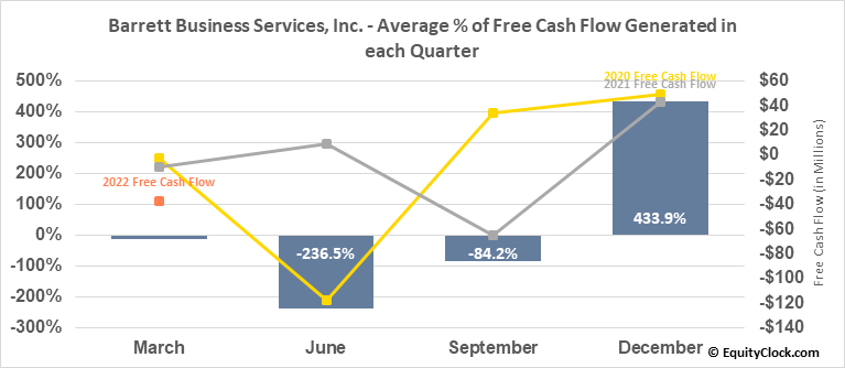 Barrett Business Services, Inc. (NASD:BBSI) Free Cash Flow Seasonality