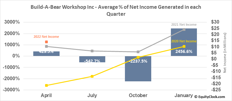 Build-A-Bear Workshop Inc (NYSE:BBW) Net Income Seasonality
