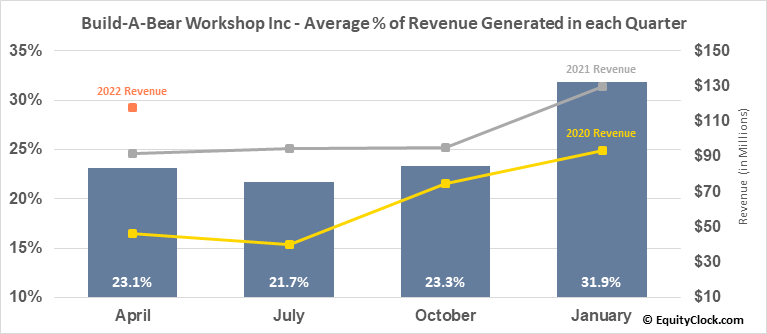 Build-A-Bear Workshop Inc (NYSE:BBW) Revenue Seasonality