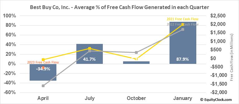 Best Buy Co, Inc. (NYSE:BBY) Free Cash Flow Seasonality