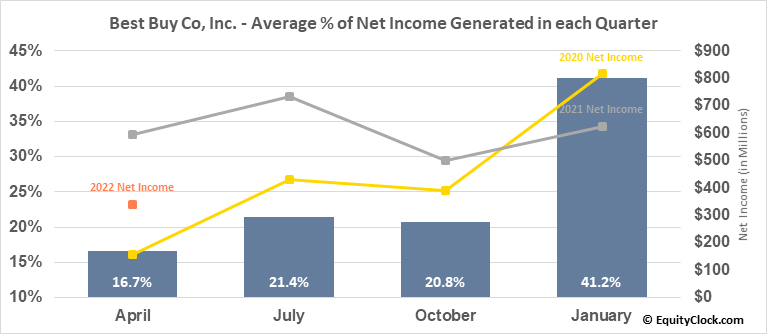 Best Buy Co, Inc. (NYSE:BBY) Net Income Seasonality