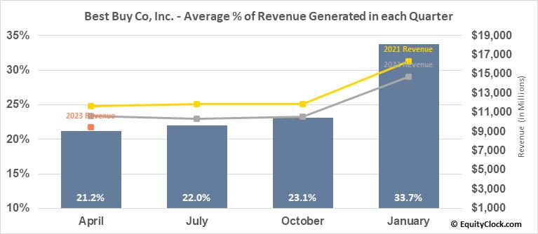 Best Buy Co, Inc. (NYSE:BBY) Revenue Seasonality