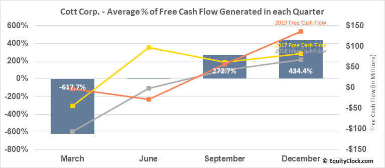 Cott Corp. (TSE:BCB.TO) Free Cash Flow Seasonality