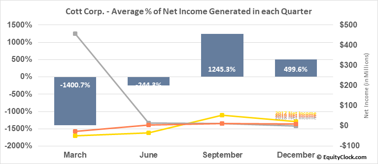 Cott Corp. (TSE:BCB.TO) Net Income Seasonality