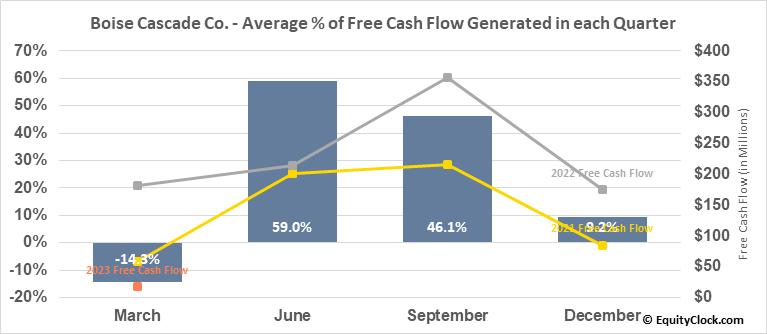 Boise Cascade Co. (NYSE:BCC) Free Cash Flow Seasonality