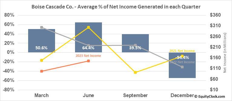 Boise Cascade Co. (NYSE:BCC) Net Income Seasonality