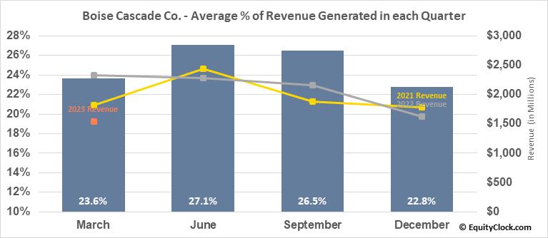Boise Cascade Co. (NYSE:BCC) Revenue Seasonality