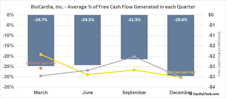BioCardia, Inc. (NASD:BCDA) Free Cash Flow Seasonality