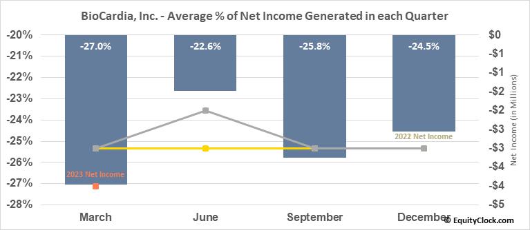 BioCardia, Inc. (NASD:BCDA) Net Income Seasonality