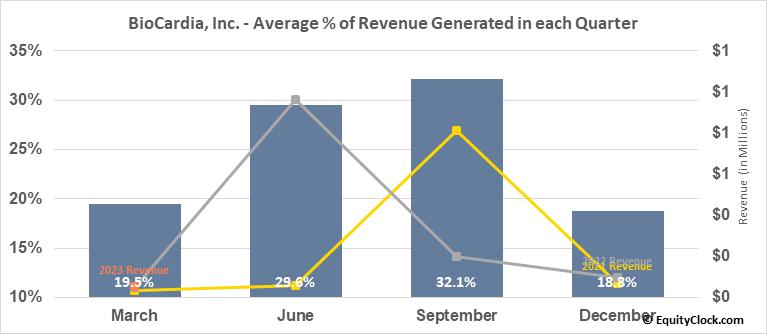 BioCardia, Inc. (NASD:BCDA) Revenue Seasonality