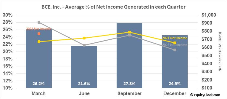 BCE, Inc. (TSE:BCE.TO) Net Income Seasonality