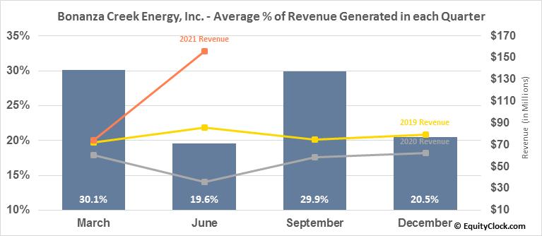 Bonanza Creek Energy, Inc. (NYSE:BCEI) Revenue Seasonality
