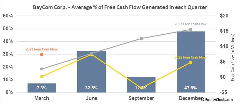 BayCom Corp. (NASD:BCML) Free Cash Flow Seasonality
