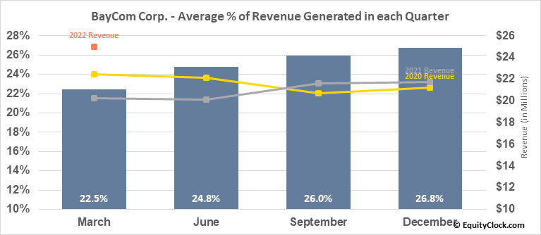 BayCom Corp. (NASD:BCML) Revenue Seasonality