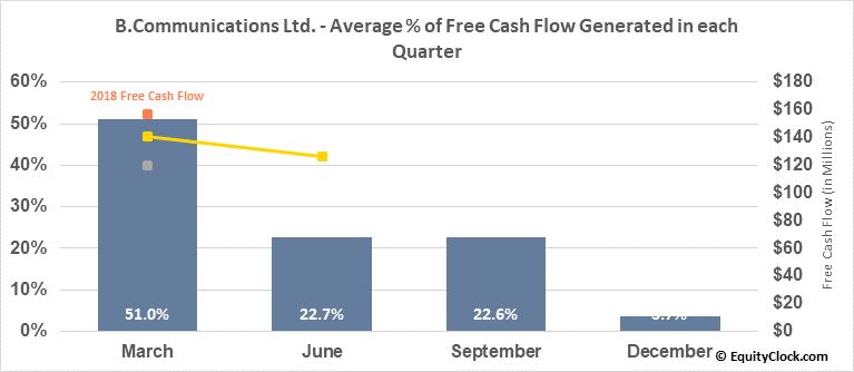 B.Communications Ltd. (NASD:BCOM) Free Cash Flow Seasonality