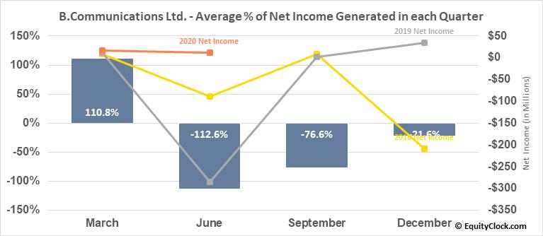B.Communications Ltd. (NASD:BCOM) Net Income Seasonality