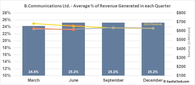 B.Communications Ltd. (NASD:BCOM) Revenue Seasonality