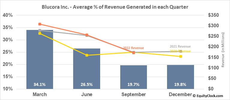 Blucora Inc. (NASD:BCOR) Revenue Seasonality