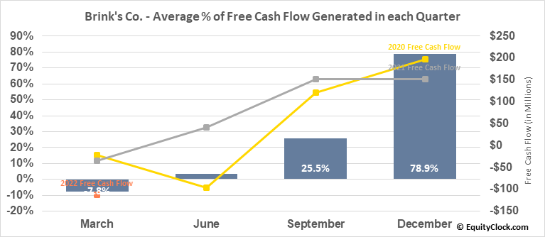 Brink's Co. (NYSE:BCO) Free Cash Flow Seasonality