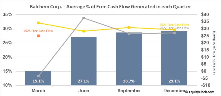 Balchem Corp. (NASD:BCPC) Free Cash Flow Seasonality