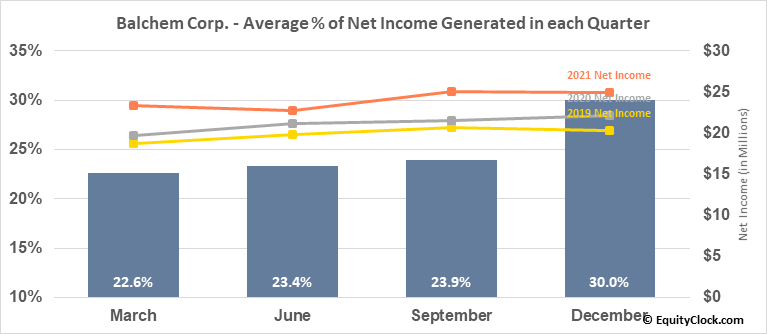 Balchem Corp. (NASD:BCPC) Net Income Seasonality