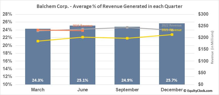 Balchem Corp. (NASD:BCPC) Revenue Seasonality