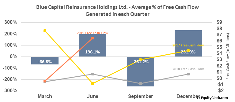Blue Capital Reinsurance Holdings Ltd. (NYSE:BCRH) Free Cash Flow Seasonality