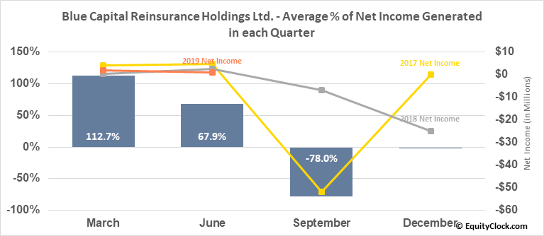 Blue Capital Reinsurance Holdings Ltd. (NYSE:BCRH) Net Income Seasonality