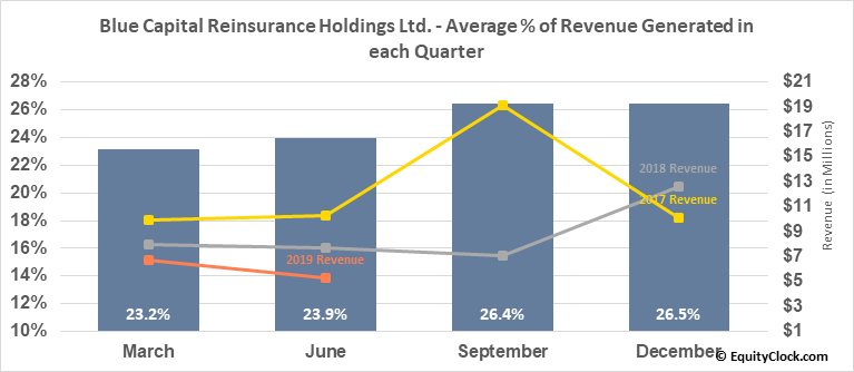 Blue Capital Reinsurance Holdings Ltd. (NYSE:BCRH) Revenue Seasonality