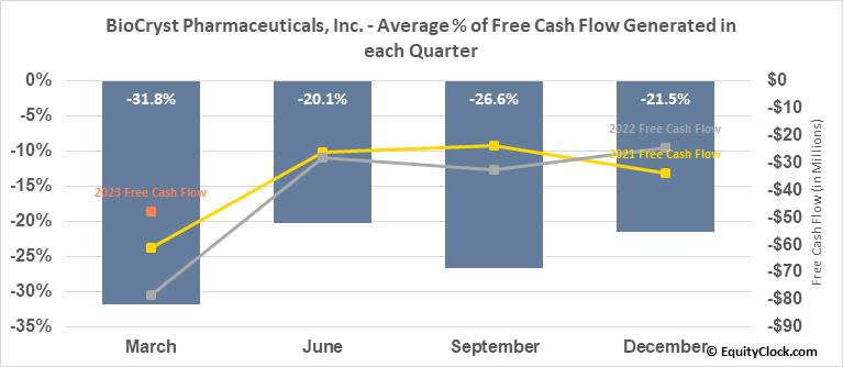 BioCryst Pharmaceuticals, Inc. (NASD:BCRX) Free Cash Flow Seasonality