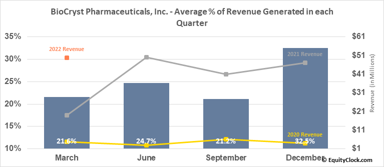 BioCryst Pharmaceuticals, Inc. (NASD:BCRX) Revenue Seasonality