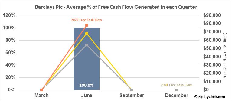 Barclays Plc (NYSE:BCS) Free Cash Flow Seasonality