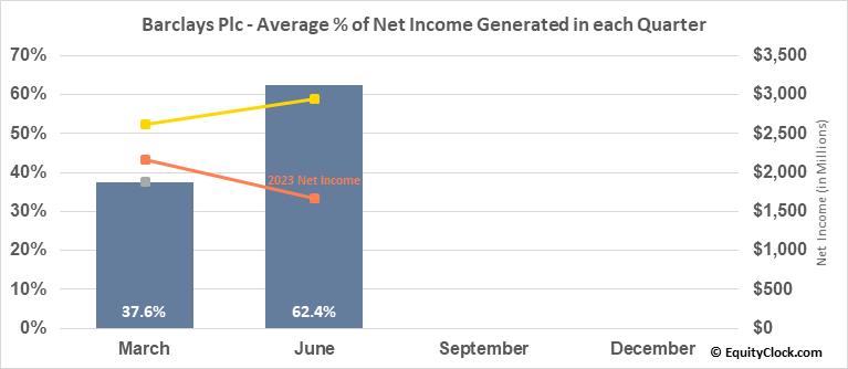 Barclays Plc (NYSE:BCS) Net Income Seasonality