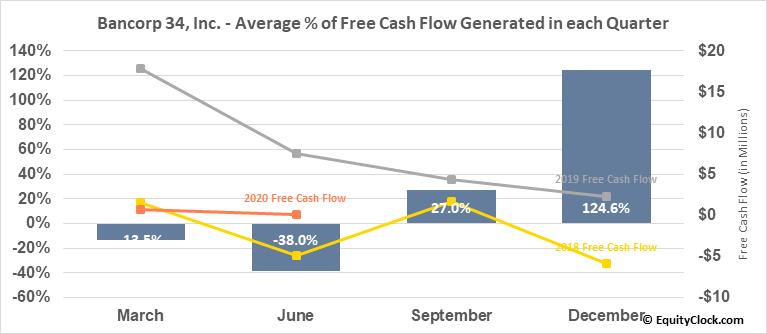Bancorp 34, Inc. (NASD:BCTF) Free Cash Flow Seasonality