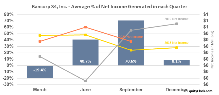 Bancorp 34, Inc. (NASD:BCTF) Net Income Seasonality
