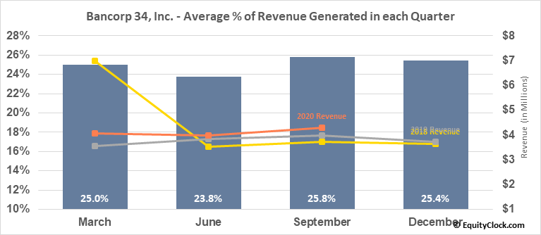 Bancorp 34, Inc. (NASD:BCTF) Revenue Seasonality