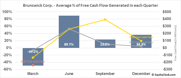 Brunswick Corp. (NYSE:BC) Free Cash Flow Seasonality