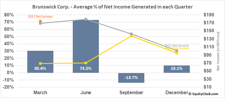 Brunswick Corp. (NYSE:BC) Net Income Seasonality