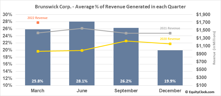 Brunswick Corp. (NYSE:BC) Revenue Seasonality