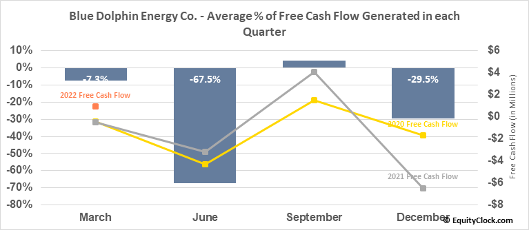 Blue Dolphin Energy Co. (OTCMKT:BDCO) Free Cash Flow Seasonality