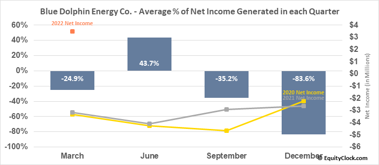 Blue Dolphin Energy Co. (OTCMKT:BDCO) Net Income Seasonality