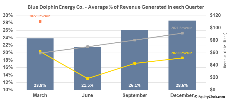 Blue Dolphin Energy Co. (OTCMKT:BDCO) Revenue Seasonality