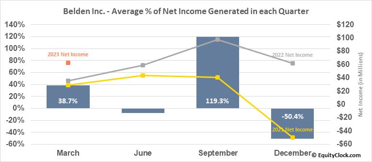 Belden Inc. (NYSE:BDC) Net Income Seasonality