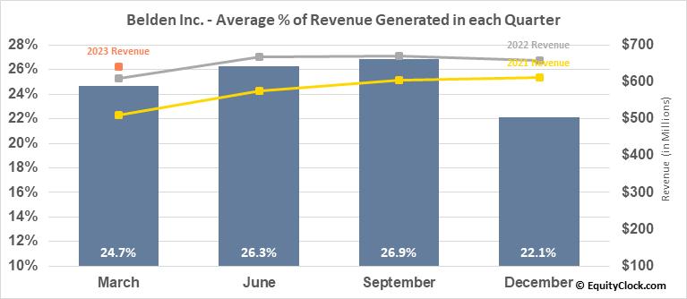 Belden Inc. (NYSE:BDC) Revenue Seasonality