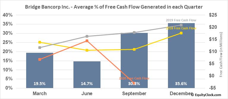 Bridge Bancorp Inc. (NASD:BDGE) Free Cash Flow Seasonality