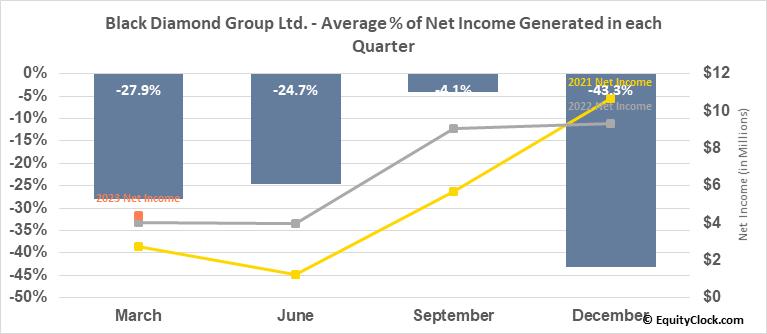 Black Diamond Group Ltd. (TSE:BDI.TO) Net Income Seasonality