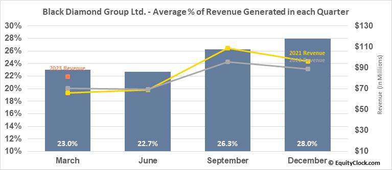 Black Diamond Group Ltd. (TSE:BDI.TO) Revenue Seasonality