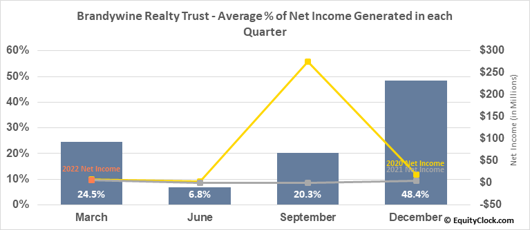 Brandywine Realty Trust (NYSE:BDN) Net Income Seasonality